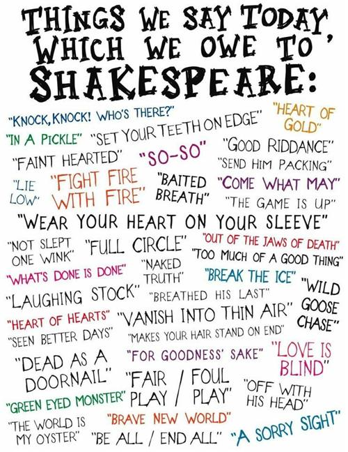 Things We Say Which We Owe to Shakespeare